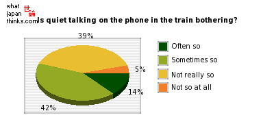 Do you feel bothered by people talking quietly on the phone in the train? graph of japanese statistics