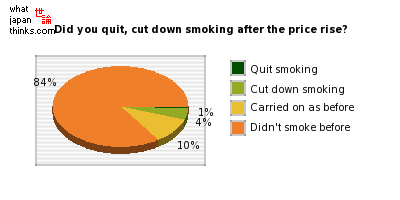 Did you quit or cut down smoking after the price rise? graph of japanese statistics