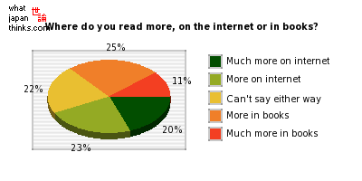 Where do you read more, on the internet or in books? graph of japanese statistics