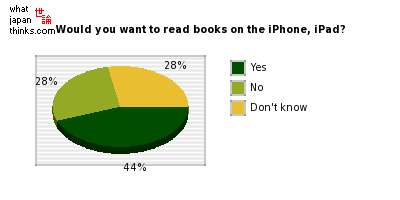 Would you want to read books on the iPhone, iPad? graph of japanese statistics