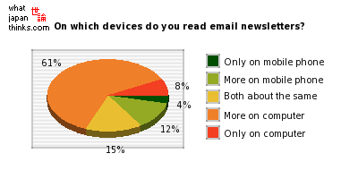 On which devices do you read email newsletters? graph of japanese statistics