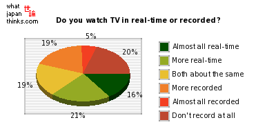 Do you watch television programs in real time or recorded? graph of japanese statistics