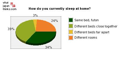 How do you currently sleep at home? graph of japanese statistics
