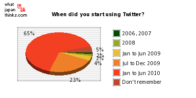 When did you start using Twitter? graph of japanese statistics
