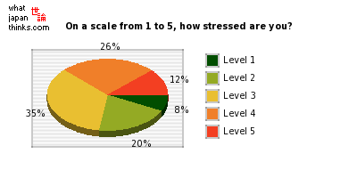 On a scale from 1 (none) to 5 (completely), how stressed are you? graph of japanese statistics