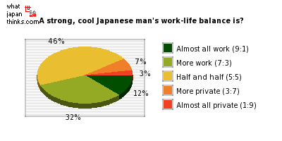 A strong and cool Japanese man's work-life balance is? graph of japanese statistics