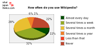 How often do you use Wikipedia? graph of japanese statistics