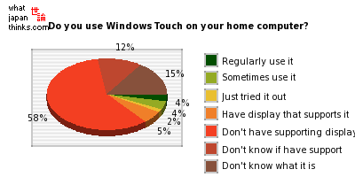 Do you use the Windows 7 Windows Touch feature on your home computer? graph of japanese statistics