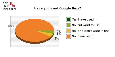 Have you used Google Buzz? graph of japanese statistics
