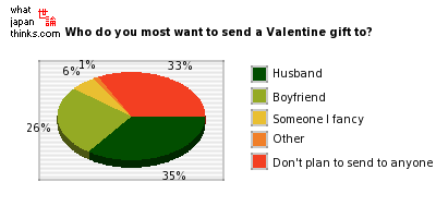 Who do you most want to send a Valentine gift to? graph of japanese statistics