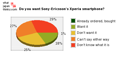 Do you want Sony-Ericsson's new Android-based Xperia smartphone? graph of japanese statistics
