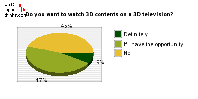 Would you like to watch 3D contents on a 3D television? graph of japanese statistics