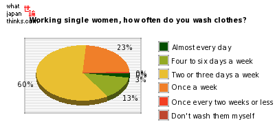 Working single women, how often do you wash clothes? graph of japanese statistics