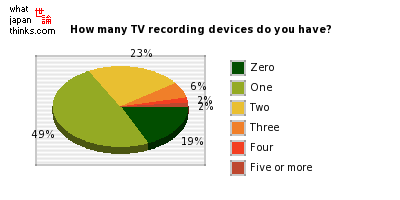 At home, how many television recording devices and televisions with a built-in recorder do you have? graph of japanese statistics