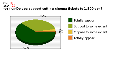 Do you support cutting cinema ticket prices to 1,500 yen? graph of japanese statistics
