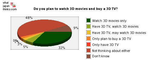 Do you plan to watch 3D movies and buy a 3D television? graph of japanese statistics