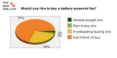 Would you like to buy a battery-powered fan? graph of japanese statistics
