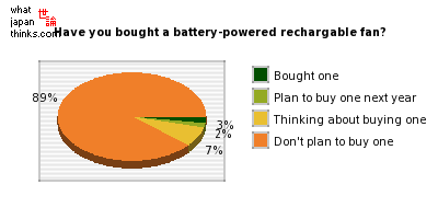 Have you bought a battery-powered rechargable fan? graph of japanese statistics