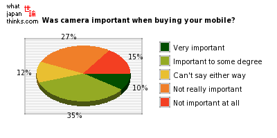 How important was camera functions when purchasing your mobile? graph of japanese statistics