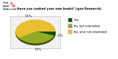 Have you cooked your own books? (goo Research) graph of japanese statistics