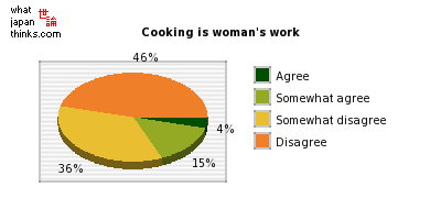 Cooking is woman's work graph of japanese statistics