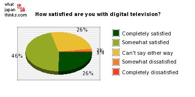 How satisfied are you with terrestrial digital television? graph of japanese statistics