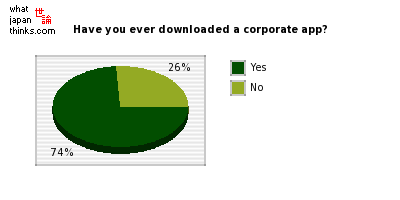 Have you ever downloaded an application offered by a corporate entity? graph of japanese statistics