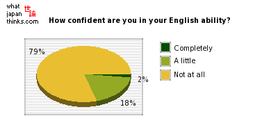 How much confidence do you have in your own English ability? graph of japanese statistics