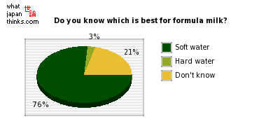 Do you know which is the appropriate water for formula milk? graph of japanese statistics