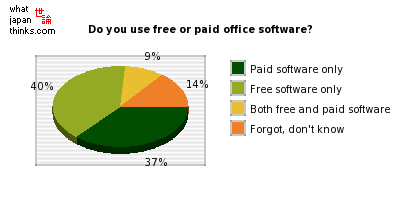 Do you use free or paid office software? graph of japanese statistics