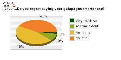 Do you regret buying your galapagos smartphone? graph of japanese statistics