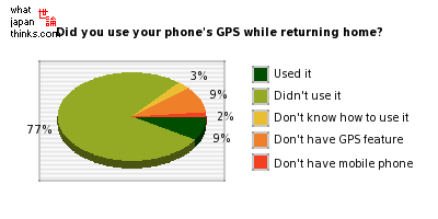 Did you use your phone's GPS while returning home? graph of japanese statistics