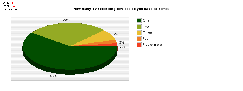 How many TV recording devices do you have at home? graph of japanese statistics