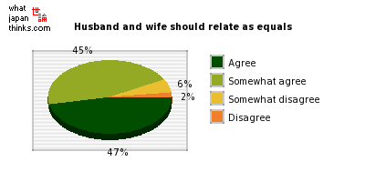 The relationship between husband and wife should be that of equals graph of japanese statistics