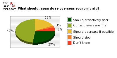 What should Japan do regarding overseas economic aid? graph of japanese statistics