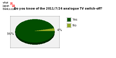 Do you know about the terrestrial analogue TV switch-off on the 24th of July 2011? graph of japanese statistics