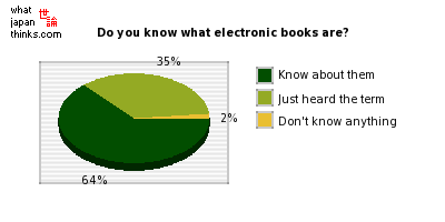 Do you know what electronic books are? graph of japanese statistics