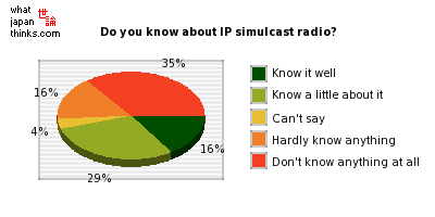 Do you know about IP simulcast radio?? graph of japanese statistics