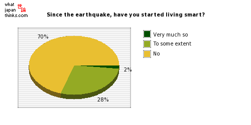 Since the earthquake, have you started living smart? graph of japanese statistics