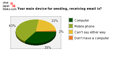 Which is your main device for sending and receiving email, a computer or a mobile phone? graph of japanese statistics