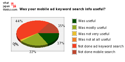 Was your advert keyword search info useful? graph of japanese statistics