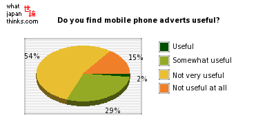 Do you find mobile phone adverts useful? graph of japanese statistics