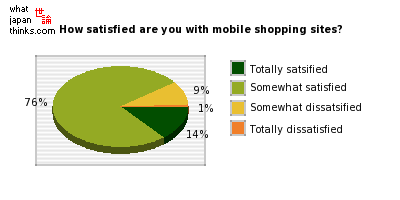 How satisfied are you with the mobile shopping sites you usually use? graph of japanese statistics