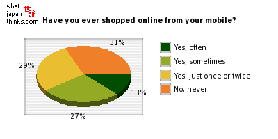 Have you ever done online shopping using your mobile phone? graph of japanese statistics