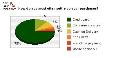 How do you most often settle up your purchases? graph of japanese statistics