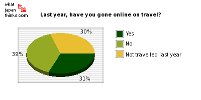 Within the last year, have you gone online at a travel destination? graph of japanese statistics