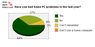 Within the last year have you had any problems with your home computer? graph of japanese statistics