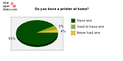 Do you have a printer at home? graph of japanese statistics