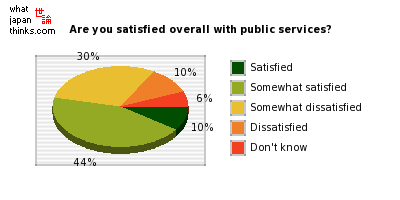 Overall, are you satisfied or dissatisfied with today's public services? graph of japanese statistics