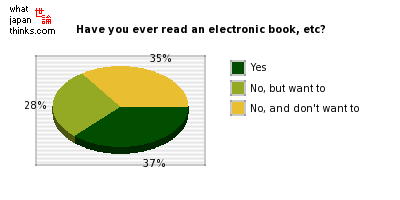 Have you ever read an electronic book, magazine, etc? graph of japanese statistics